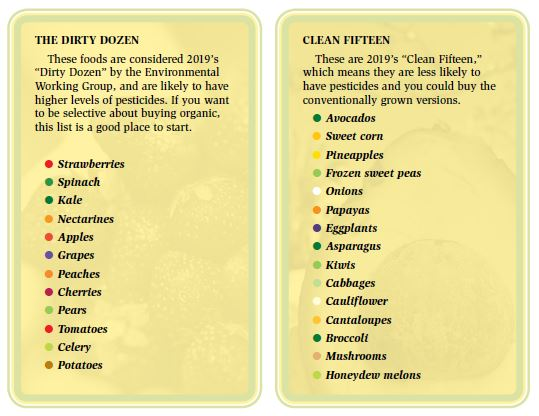Two charts showing the dirty dozen foods and the clean fifteen foods